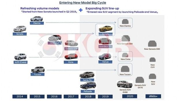 Hyundai поделилась своими планами на будущее