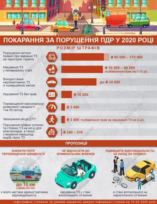 Какими будут новые штрафы за нарушение ПДД в 2020 году