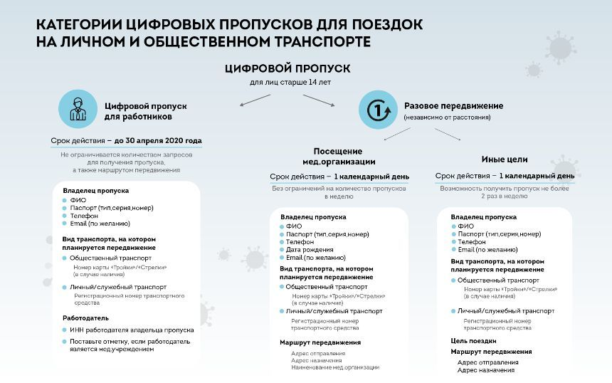 Собянин рассказал подробности о пропусках для передвижения по городу
