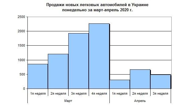 Украинский авторынок рухнул до уровня «совка»!