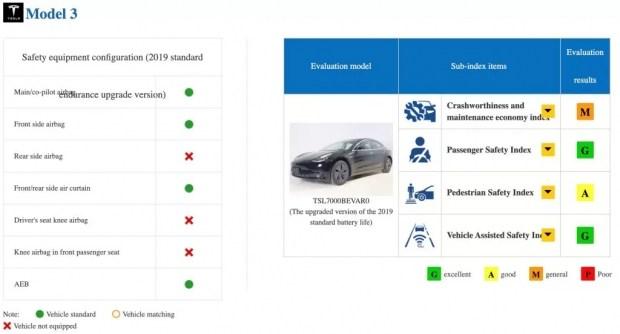 Инцидент с Model 3: в ходе испытаний China NCAP, что-то пошло не так