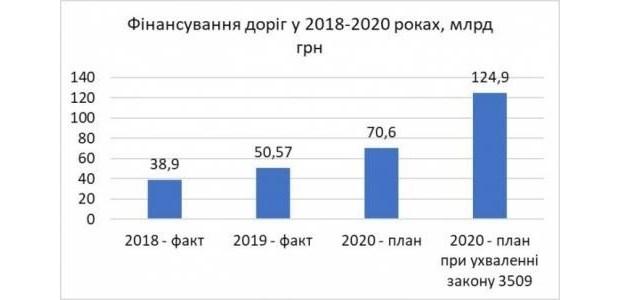 Во сколько Украине обойдутся дороги: разбираемся в госбюджете