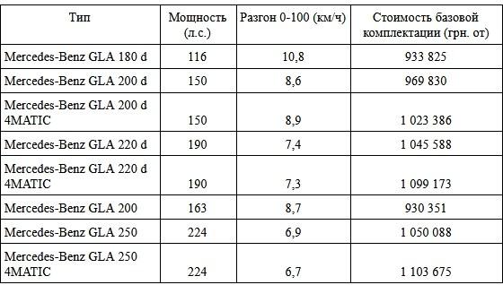 Новый GLA уже в Украине! Цены и комплектации