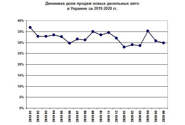 Украинцы больше не хотят дизель?