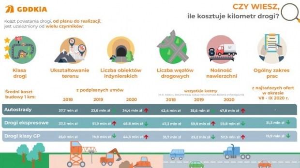 Сколько стоит 1 км дороги в Польше (инфографика)