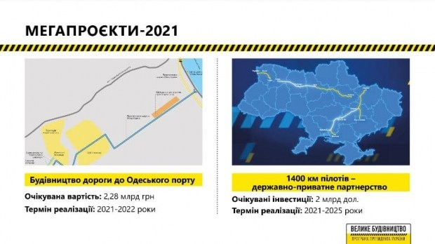 Укравтодор возьмется за проекты на сумму 140 млрд грн.