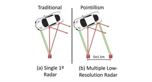 Сквозь дождь, снег и туман: как будут видеть беспилотные авто?