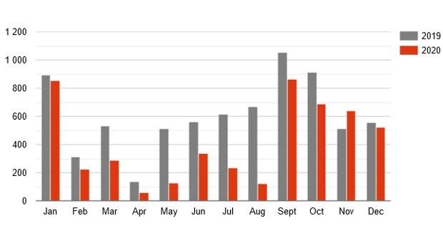 Автопроизводство в Украине - итоги года