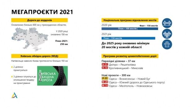 Укравтодор представил ключевые проекты дорожного строительства на 2021 год