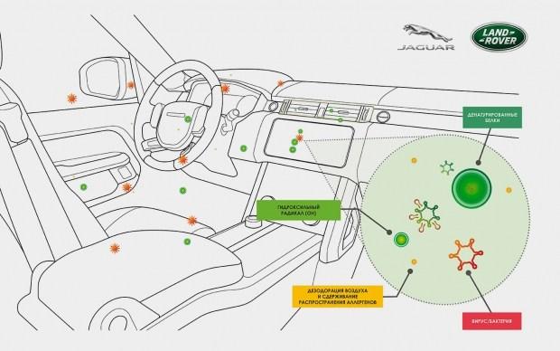 Лучшая зщита от COVID - не маски, а Jaguar и Land Rover