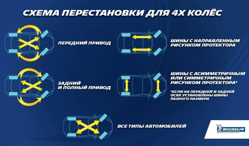 Как ротация колёс помогает сэкономить шины и деньги