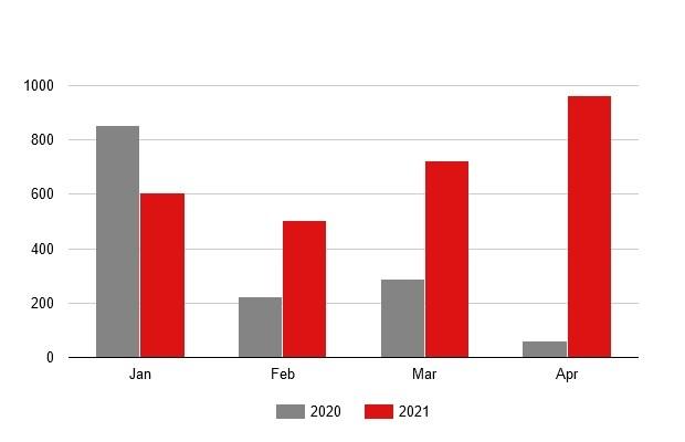 Заводы украинского автопрома значительно нарастили выпуск автотранспорта