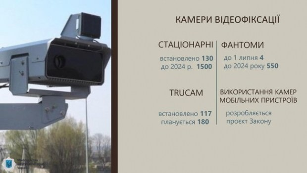 Год работы камер: статистика смертности на дорогах
