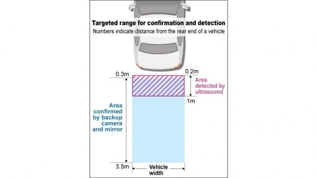 Вслед за США: камеры заднего вида станут обязательными на новых авто в Японии