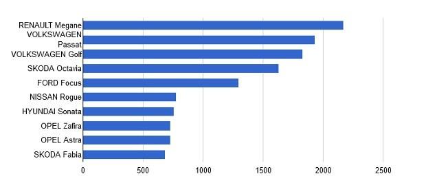 Насколько тысяч б/у авто увеличился автопарк Украины за месяц?