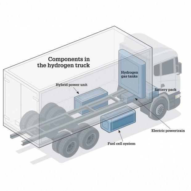 Кто может импортировать и выпускать в Украине водородные авто?