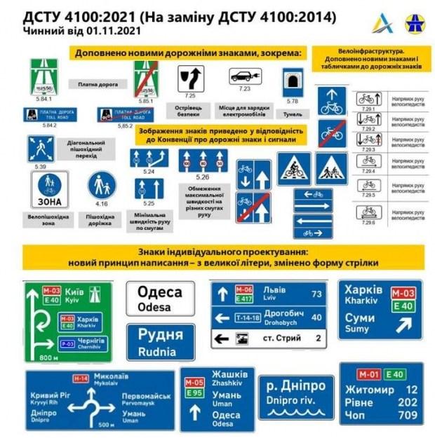 С 1 ноября в Украине вступают в силу новые дорожные знаки