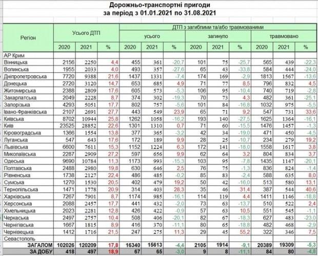 В Украине продолжает расти аварийность